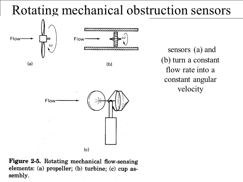 Rotating mechanical obstruction sensors sensors (a) and (b) turn a constant flow rate into a constant angular velocity