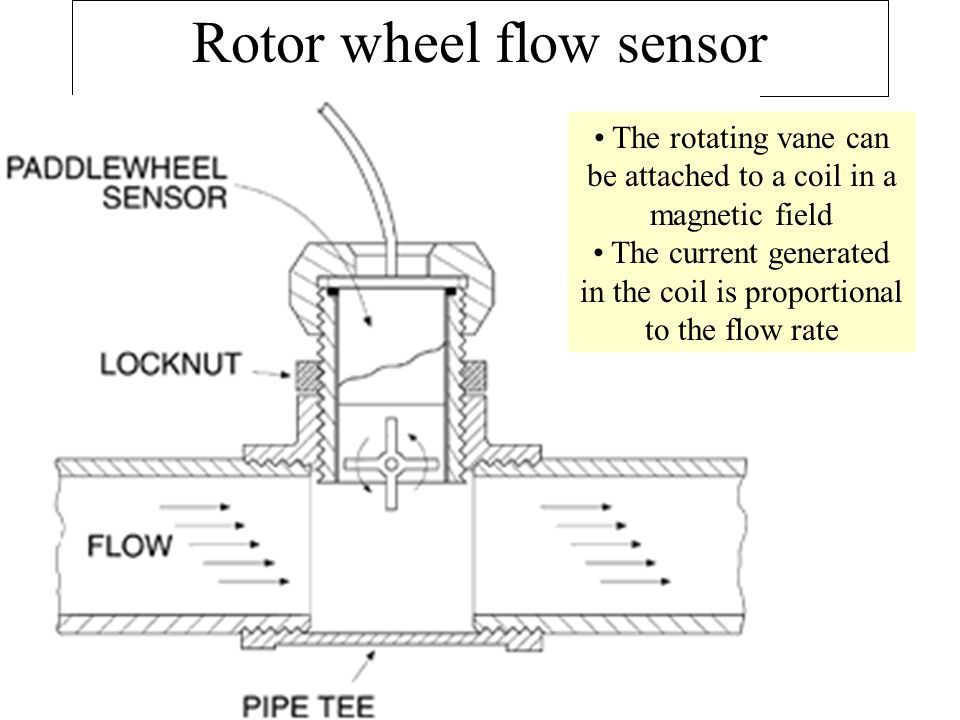 Rotor wheel flow sensor The rotating vane can be attached to a coil in a magnetic field The current generated in the coil is proportional to the flow rate