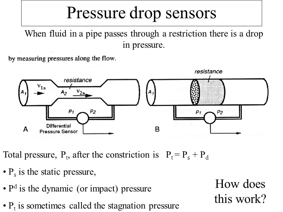 Pressure drop sensors When fluid in a pipe passes through a restriction there is a drop in pressure. Total pressure, P t, after the constriction is P