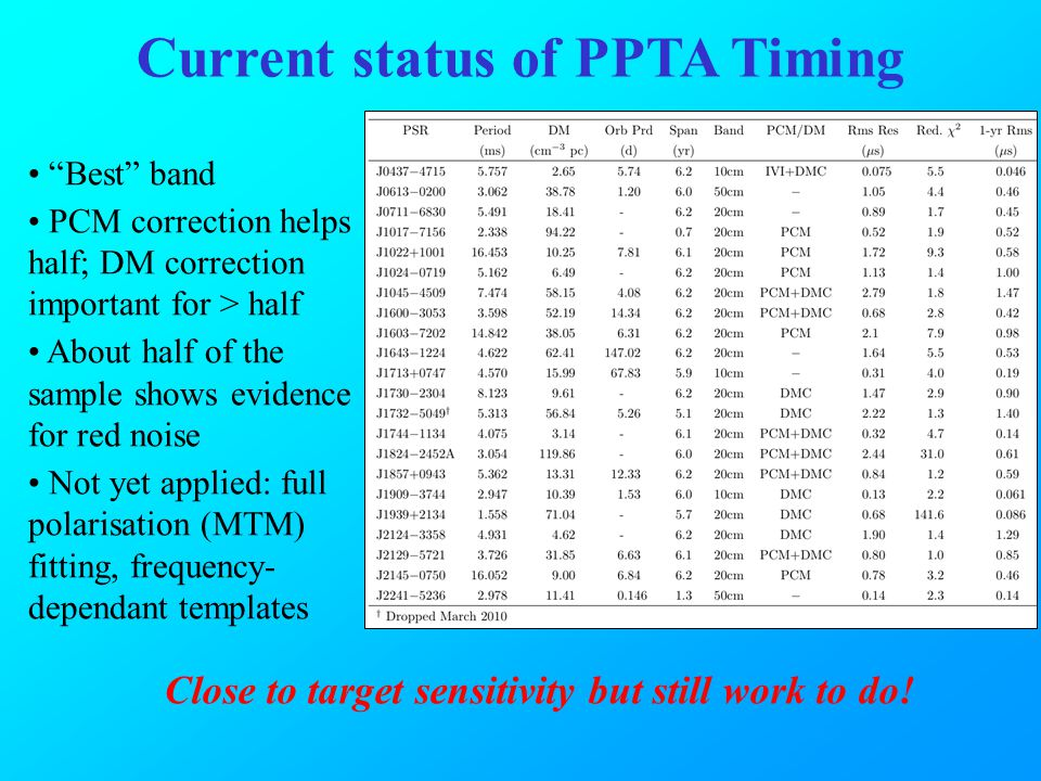 "Current status of PPTA Timing ""Best"" band PCM correction helps half; DM correction important for > half About half of the sample shows evidence for re"