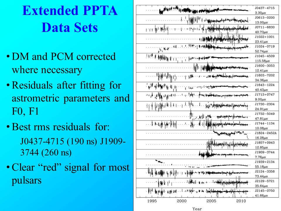 Extended PPTA Data Sets DM and PCM corrected where necessary Residuals after fitting for astrometric parameters and F0, F1 Best rms residuals for: J0437-4715 (190 ns) J1909- 3744 (260 ns) Clear red signal for most pulsars