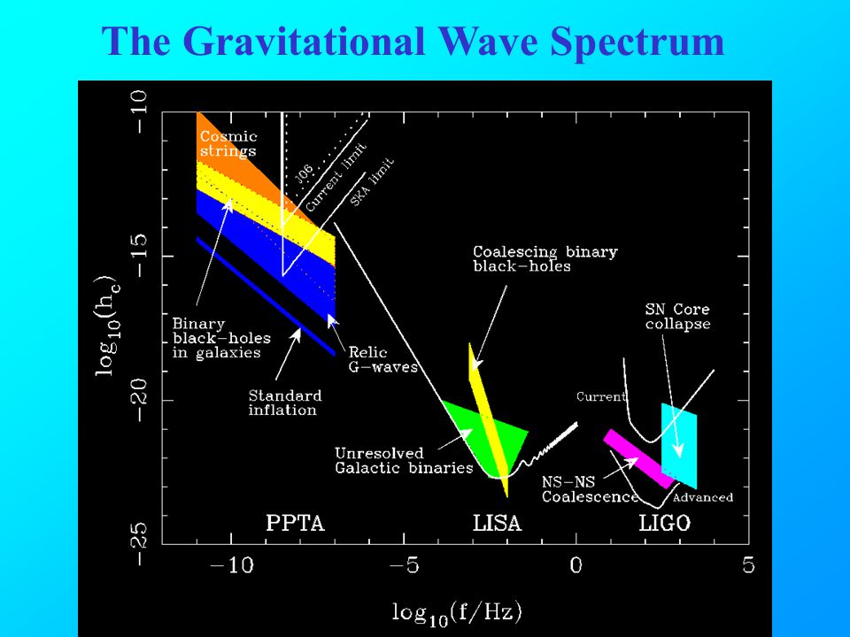 The Gravitational Wave Spectrum