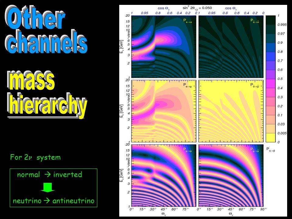 normal  inverted neutrino  antineutrino For 2 system