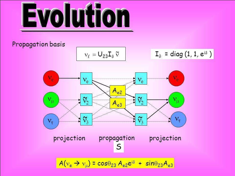 e e   f  U 23 I  I  = diag (1, 1, e i  ) e     e   S ~ Propagation basis ~ ~ ~ ~ projection propagation A( e   ) = cos  23  A e2 e i  + sin  23 A e3 A e3 A e2