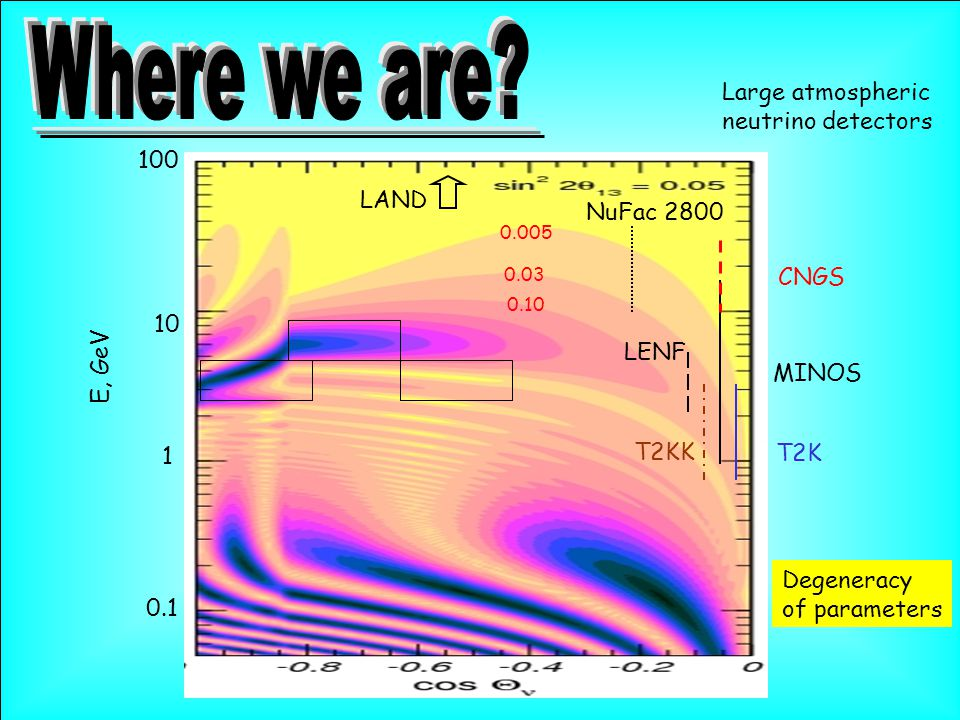 10 1 100 0.1 E, GeV MINOS T2K CNGS NuFac 2800 0.005 0.03 0.10 T2KK Degeneracy of parameters Large atmospheric neutrino detectors LAND LENF