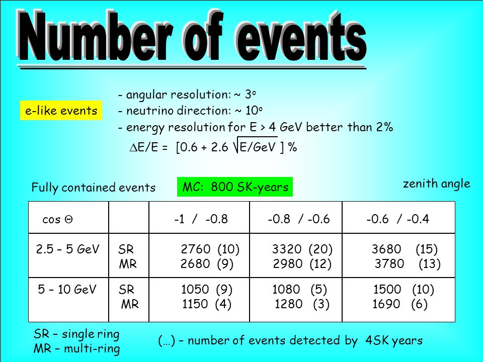 e-like events - angular resolution: ~ 3 o - neutrino direction: ~ 10 o - energy resolution for E > 4 GeV better than 2%  E/E = [0.6 + 2.6 E/GeV ] % cos  -1 / -0.8 -0.8 / -0.6 -0.6 / -0.4 2.5 – 5 GeV SR 2760 (10) 3320 (20) 3680 (15) MR 2680 (9) 2980 (12) 3780 (13) Fully contained events 5 – 10 GeV SR 1050 (9) 1080 (5) 1500 (10) MR 1150 (4) 1280 (3) 1690 (6) SR – single ring MR – multi-ring (…) – number of events detected by 4SK years MC: 800 SK-years zenith angle