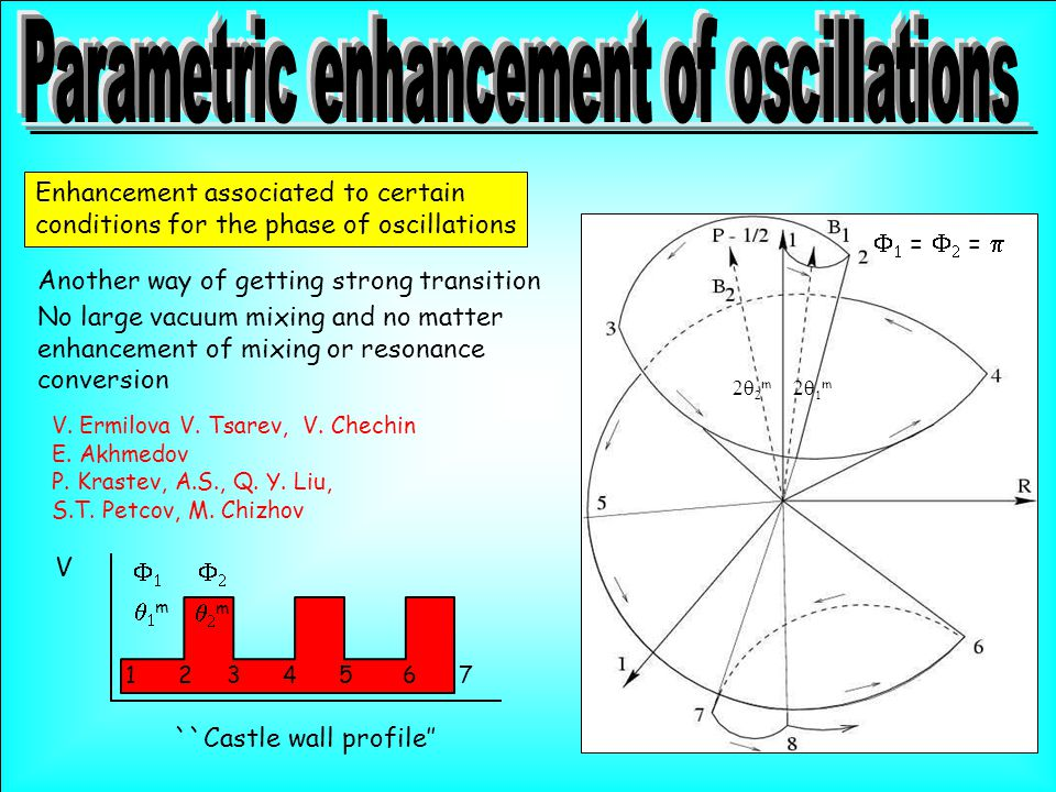 Enhancement associated to certain conditions for the phase of oscillations Another way of getting strong transition No large vacuum mixing and no matter enhancement of mixing or resonance conversion ``Castle wall profile'' V     =   =  V.