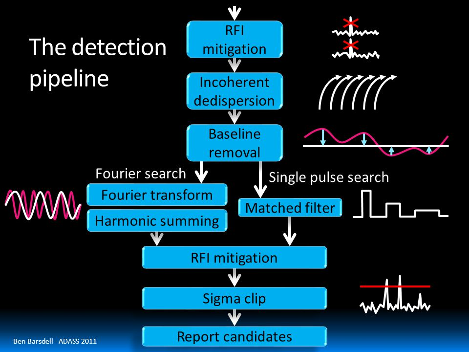 The detection pipeline Incoherent dedispersion RFI mitigation Baseline removal Sigma clip Report candidates RFI mitigation Fourier transform Fourier search Harmonic summing Matched filter Single pulse search Ben Barsdell - ADASS 2011