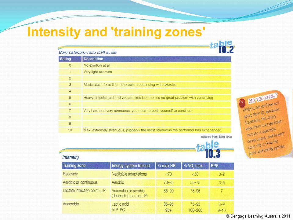Interval training terminology © Cengage Learning Australia 2011