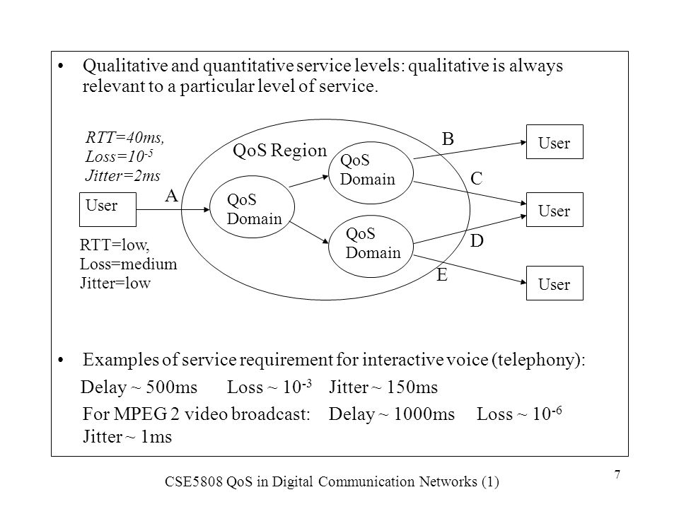 CSE5808 QoS in Digital Communication Networks (1) 8 1.4 Service Level Agreements (SLAs) An SLA is mainly a QoS contract between the customer and the service provider.