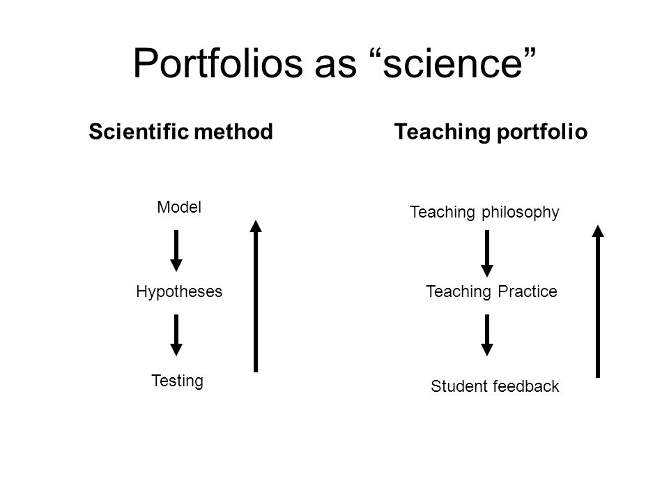 "Portfolios as ""science"" Scientific method Model Hypotheses Testing Teaching portfolio Teaching philosophy Teaching Practice Student feedback"