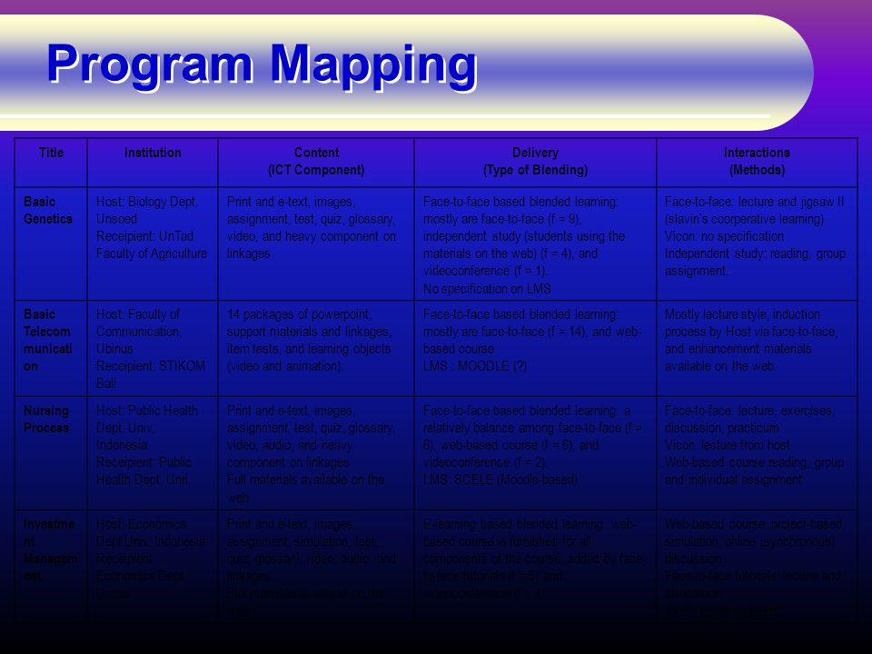 Program Mapping TitleInstitutionContent (ICT Component) Delivery (Type of Blending) Interactions (Methods) Basic Genetics Host: Biology Dept.