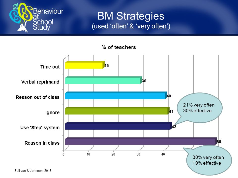 BM Strategies (used 'often' & 'very often') Sullivan & Johnson, 2013 21% very often 30% effective 30% very often 19% effective