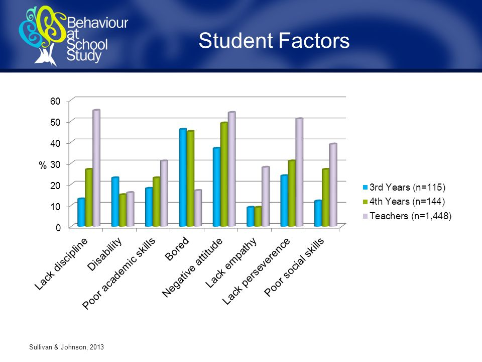 Student Factors Sullivan & Johnson, 2013