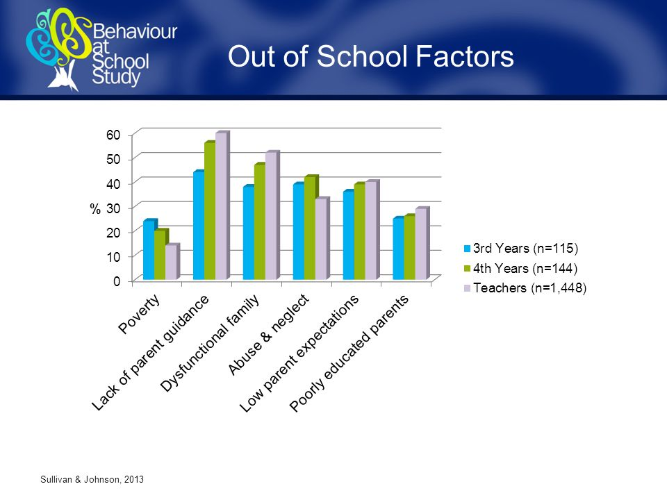 Out of School Factors Sullivan & Johnson, 2013