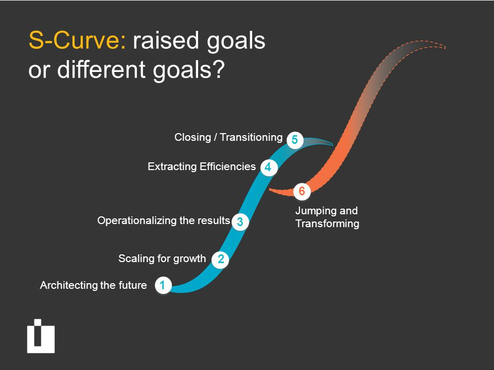 S-Curve: raised goals or different goals? Architecting the future Scaling for growth Operationalizing the results Extracting Efficiencies Closing / Tr