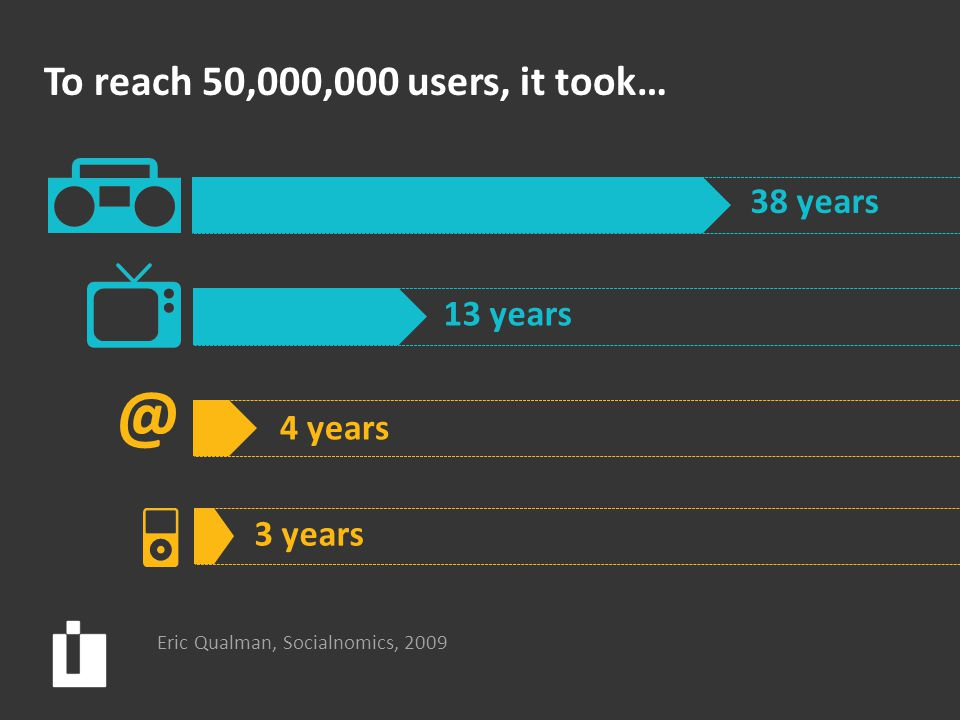 To reach 50,000,000 users, it took… 38 years 13 years 4 years @ 3 years Eric Qualman, Socialnomics, 2009