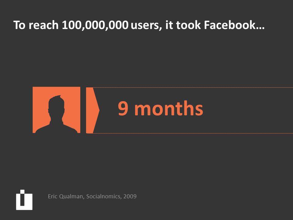 To reach 100,000,000 users, it took Facebook… Eric Qualman, Socialnomics, 2009 9 months