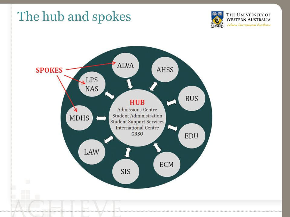 The hub and spokes