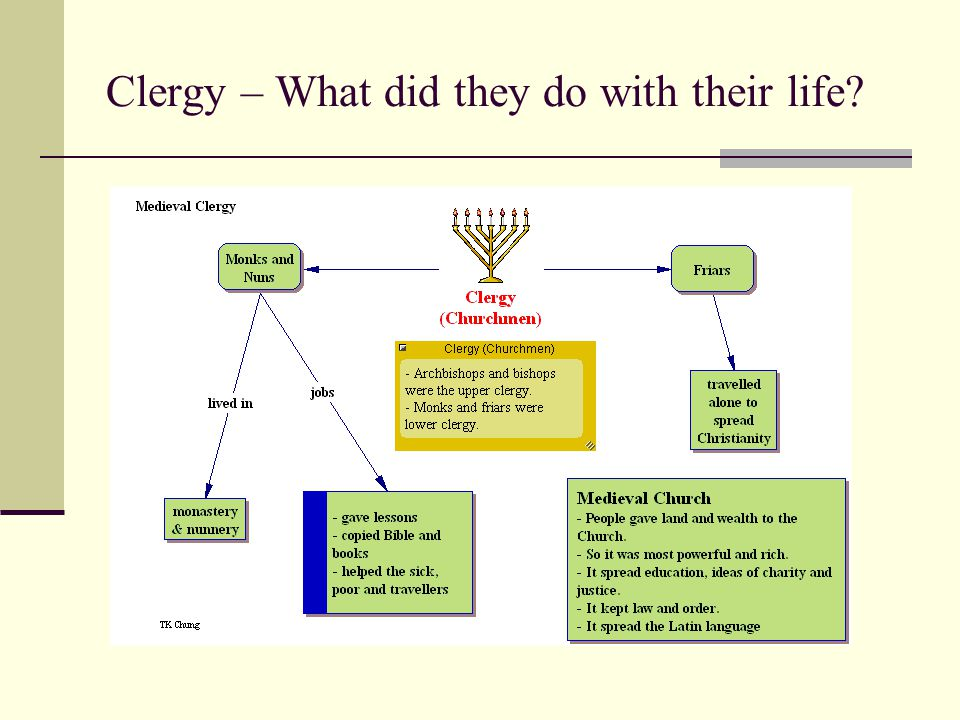 Clergy – What did they do with their life