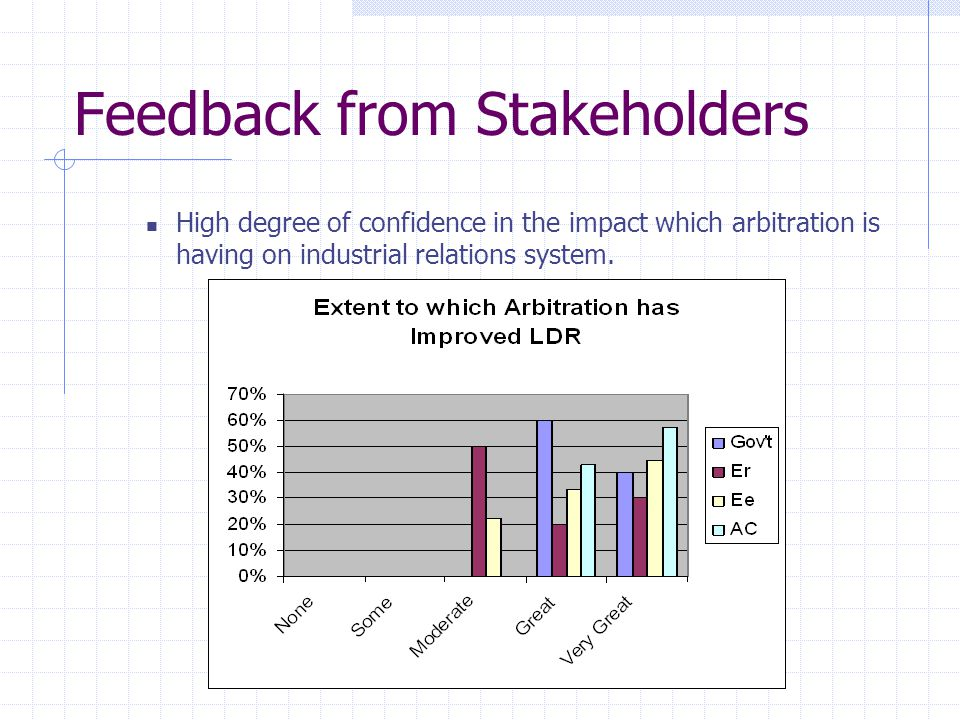 Feedback from Stakeholders High degree of confidence in the impact which arbitration is having on industrial relations system.