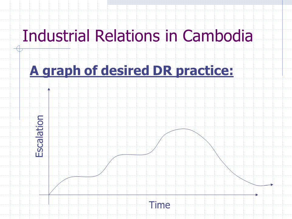 Industrial Relations in Cambodia A graph of desired DR practice: Escalation Time