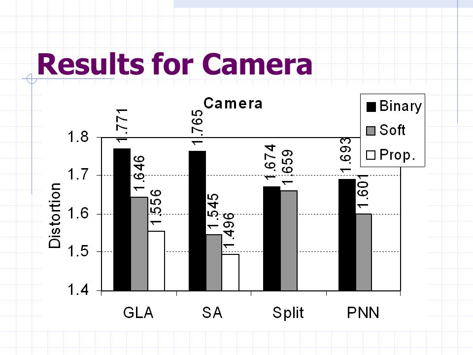 Results for Camera