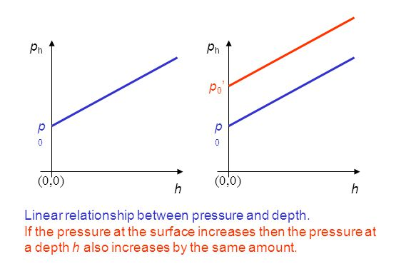 (0,0) h phph p0p0 h phph p0p0 p0'p0' Linear relationship between pressure and depth. If the pressure at the surface increases then the pressure at a d