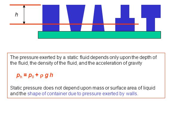 h The pressure exerted by a static fluid depends only upon the depth of the fluid, the density of the fluid, and the acceleration of gravity p h = p 0