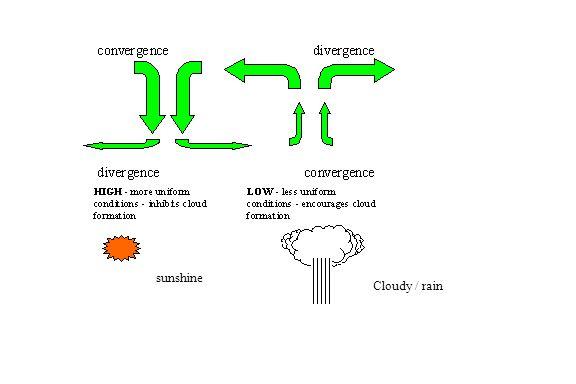 Cloudy / rain sunshine
