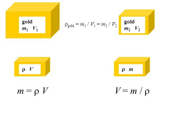 gold m 1 V 1 gold m 2 V 2  m  V  gold = m 1 / V 1 = m 2 / V 2 m =  VV = m / 