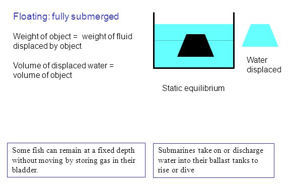 Floating: fully submerged Weight of object = weight of fluid displaced by object Volume of displaced water = volume of object Water displaced Static e