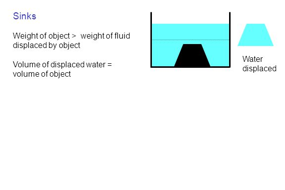 Sinks Weight of object > weight of fluid displaced by object Volume of displaced water = volume of object Water displaced