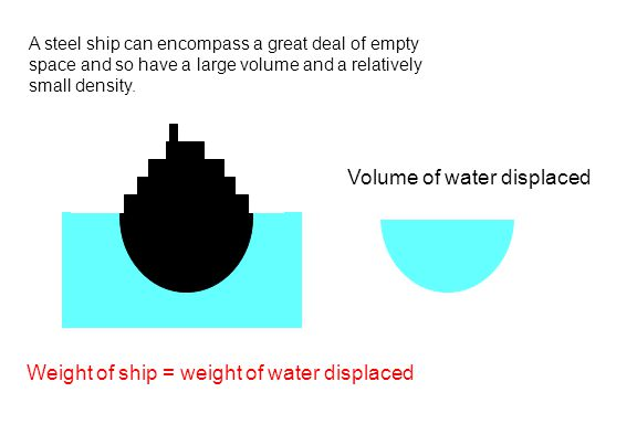 A steel ship can encompass a great deal of empty space and so have a large volume and a relatively small density. Volume of water displaced Weight of