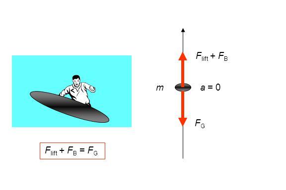F lift + F B FGFG a = 0m F lift + F B = F G