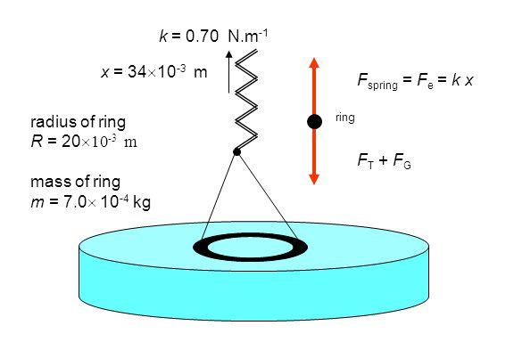k = 0.70 N.m -1 x = 34  10 -3 m radius of ring R = 20  10 -3 m mass of ring m = 7.0  10 -4 kg F spring = F e = k x F T + F G ring