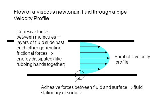 Flow of a viscous newtonain fluid through a pipe Velocity Profile Adhesive forces between fluid and surface  fluid stationary at surface Parabolic ve