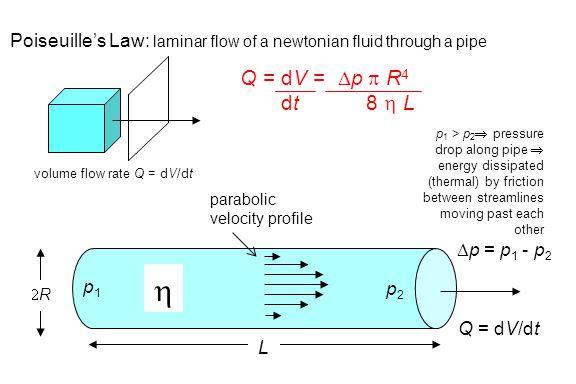 Poiseuille's Law: laminar flow of a newtonian fluid through a pipe volume flow rate Q = dV/dt Q = dV/dt  RR L p1p1 p2p2  p = p 1 - p 2 Q = dV = 