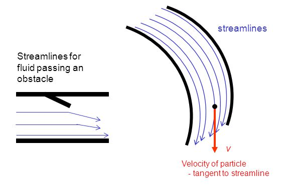 Velocity of particle - tangent to streamline streamlines Streamlines for fluid passing an obstacle v