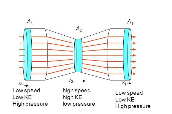 A1A1 A2A2 v1v1 v2v2 A1A1 v1v1 Low speed Low KE High pressure high speed high KE low pressure Low speed Low KE High pressure