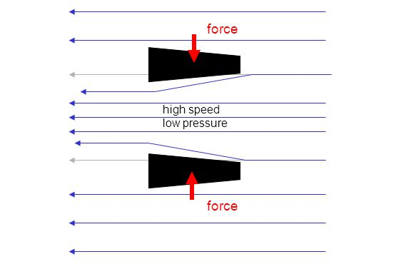 high speed low pressure force