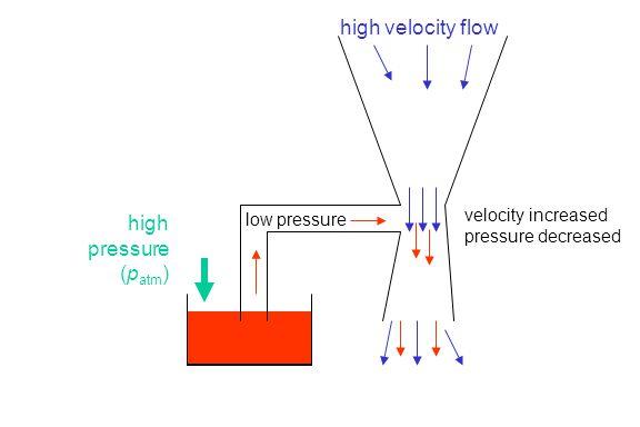 velocity increased pressure decreased low pressure high pressure (p atm ) high velocity flow