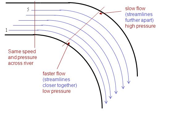 1 5 Same speed and pressure across river faster flow (streamlines closer together) low pressure slow flow (streamlines further apart) high pressure