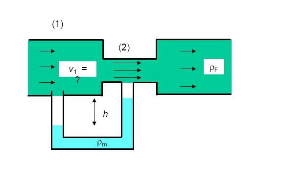 (1) (2) FF mm h v 1 = ?