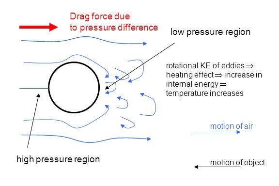 low pressure region high pressure region rotational KE of eddies  heating effect  increase in internal energy  temperature increases Drag force due