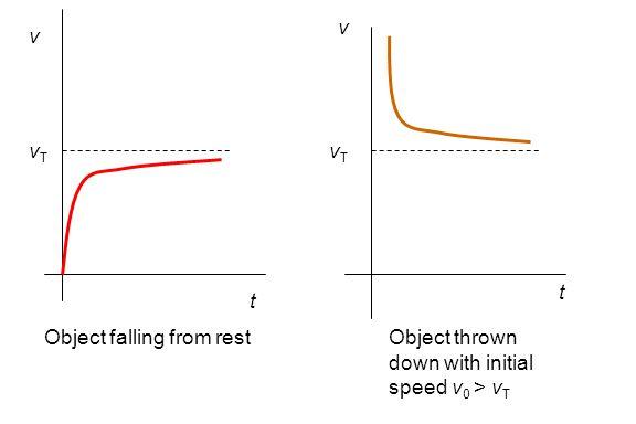 t t vTvT vTvT v v Object falling from restObject thrown down with initial speed v 0 > v T