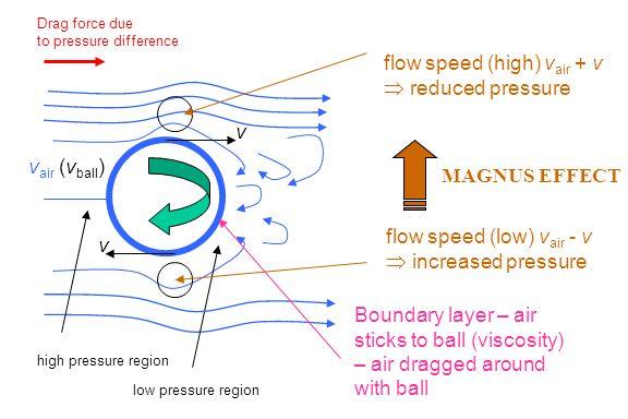 low pressure region high pressure region Drag force due to pressure difference v v flow speed (high) v air + v  reduced pressure flow speed (low) v a