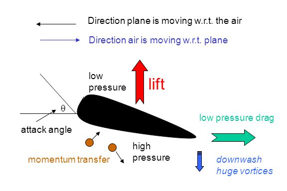 Direction plane is moving w.r.t. the air Direction air is moving w.r.t. plane low pressure drag  attack angle lift downwash huge vortices momentum tr