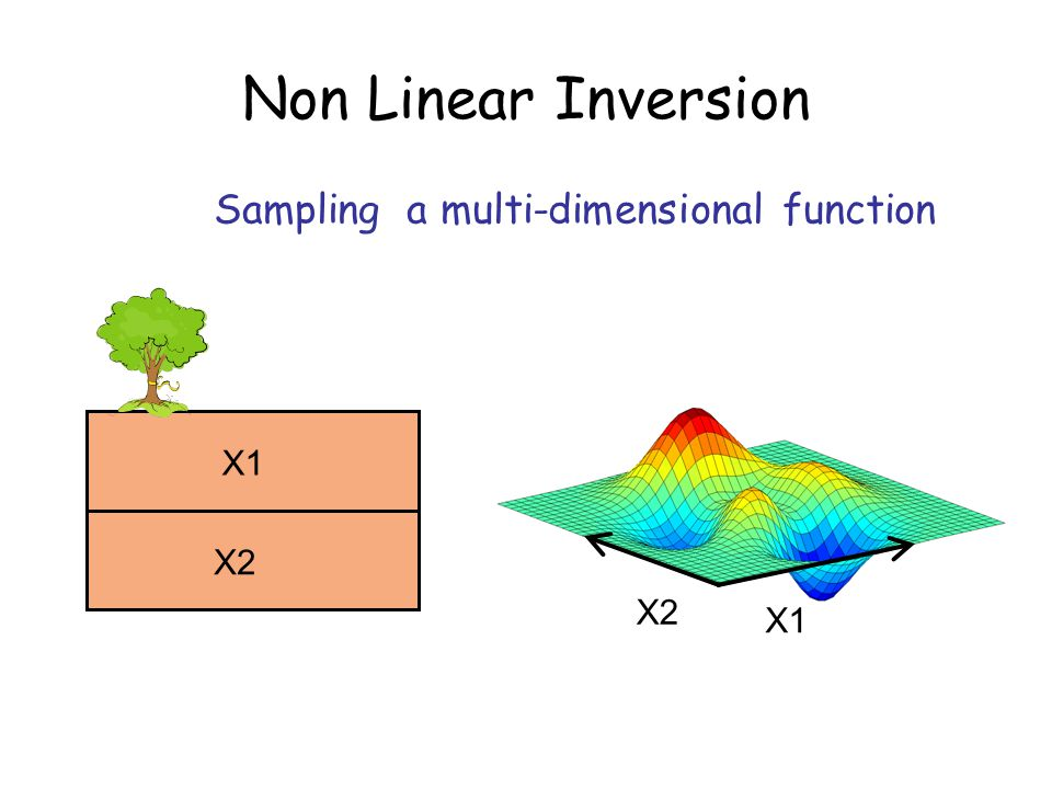 Non Linear Inversion X2 X1 Sampling a multi-dimensional function X1 X2