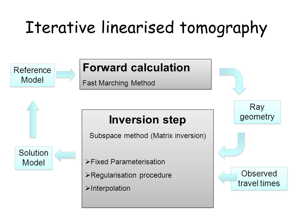 Iterative linearised tomography Inversion step Subspace method (Matrix inversion)  Fixed Parameterisation  Regularisation procedure  Interpolation Inversion step Subspace method (Matrix inversion)  Fixed Parameterisation  Regularisation procedure  Interpolation Ray geometry Observed travel times Forward calculation Fast Marching Method Forward calculation Fast Marching Method Solution Model Reference Model